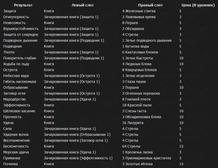 Anvil Enchantments - крафт книг с чарами [1.12.2] [1.11.2] [1.10.2] [1.9.4]