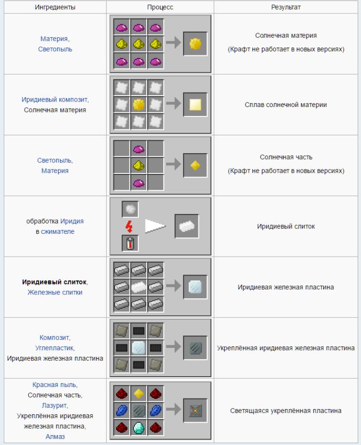 Advanced Solar Panels [1.10.2] [1.7.10] (улучшенные солнечные панели)