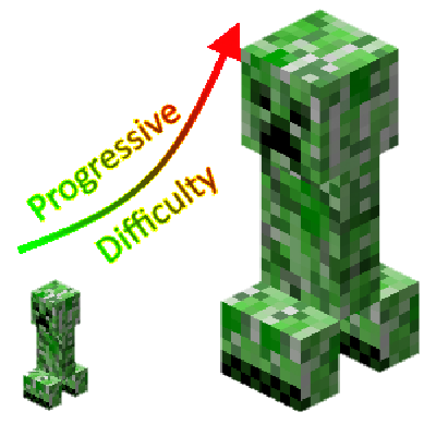 Progressive Difficulty [1.12]
