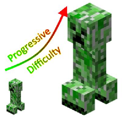 Progressive Difficulty [1.12]