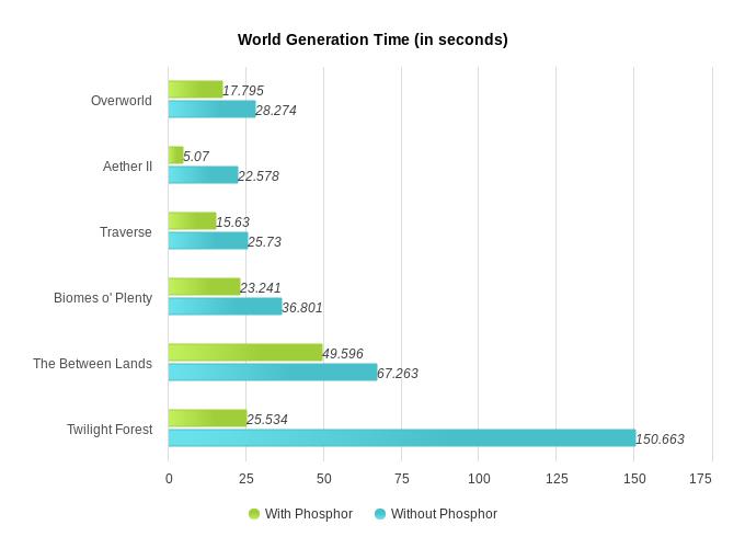 Phosphor - оптимизация освещения, ускорение генерации мира [1.12.2]