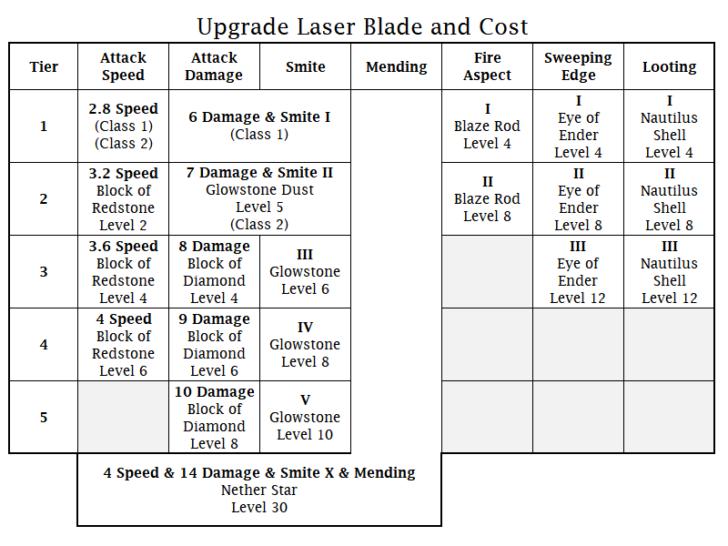 ToLaserBlade - лазерный меч [1.13.2] [1.12.2]
